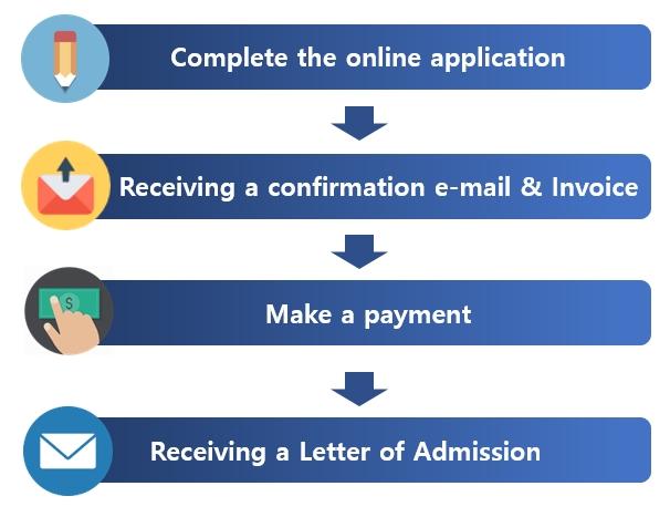 Applicatoin procedure.jpg
